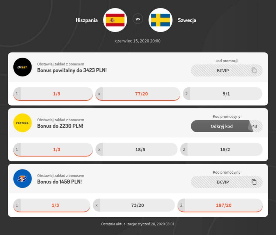 Hiszpania - Szwecja Kursy Bukmacherskie